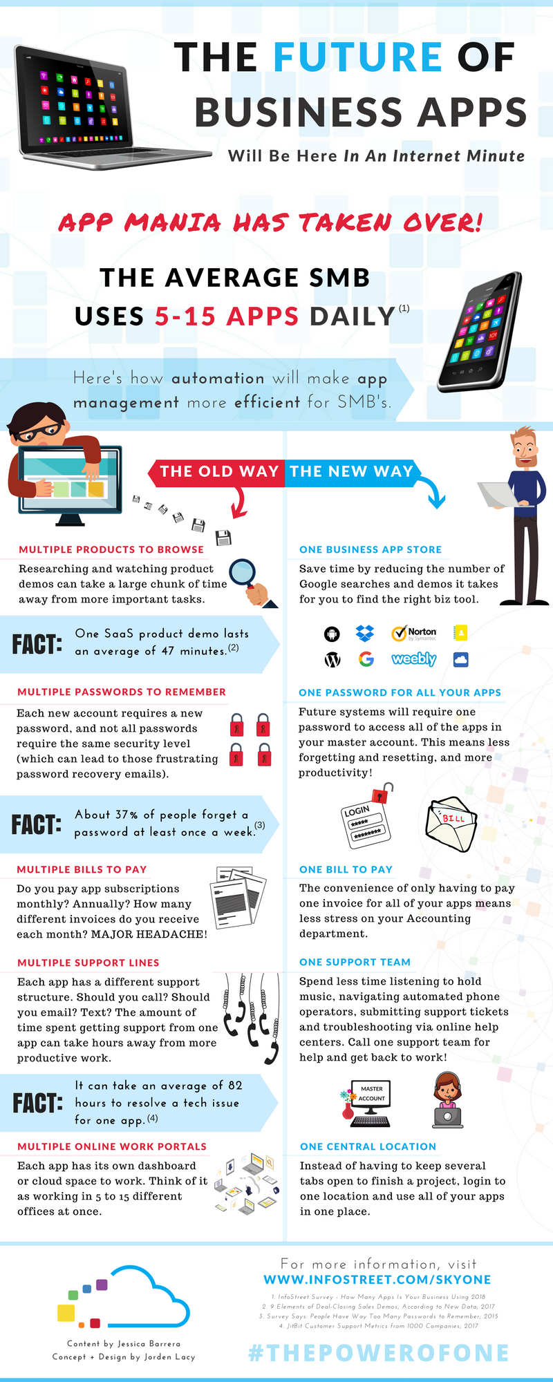The Future of Business Apps (Infographic)